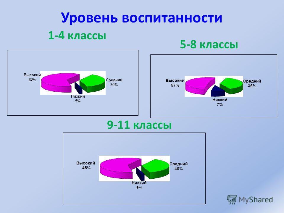 Уровень воспитанности 9-11 классы 5-8 классы 1-4 классы