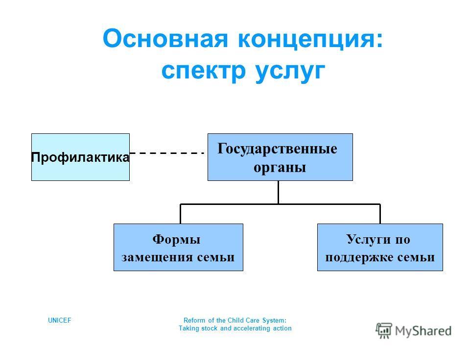 UNICEFReform of the Child Care System: Taking stock and accelerating action Услуги по поддержке семьи Формы замещения семьи Профилактика Государственные органы Основная концепция: спектр услуг