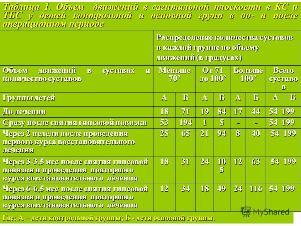 Таблица 1. Объем движений в сагитальной плоскости в КС и ТБС у детей контрольной и основной групп в до- и после операционном периоде Распределение количества суставов в каждой группе по объему движений (в градусах) Объем движений в суставах и количес
