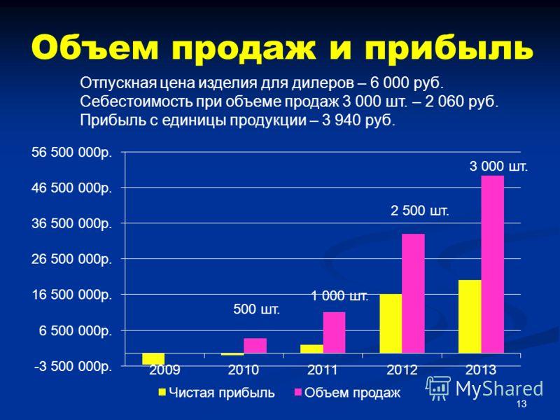 Объем продаж и прибыль Отпускная цена изделия для дилеров – 6 000 руб. Себестоимость при объеме продаж 3 000 шт. – 2 060 руб. Прибыль с единицы продукции – 3 940 руб. 13 500 шт. 1 000 шт. 2 500 шт. 3 000 шт.