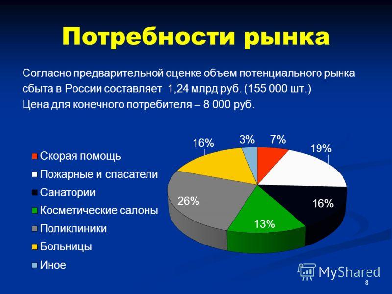 Согласно предварительной оценке объем потенциального рынка сбыта в России составляет 1,24 млрд руб. (155 000 шт.) Цена для конечного потребителя – 8 000 руб. Потребности рынка 8