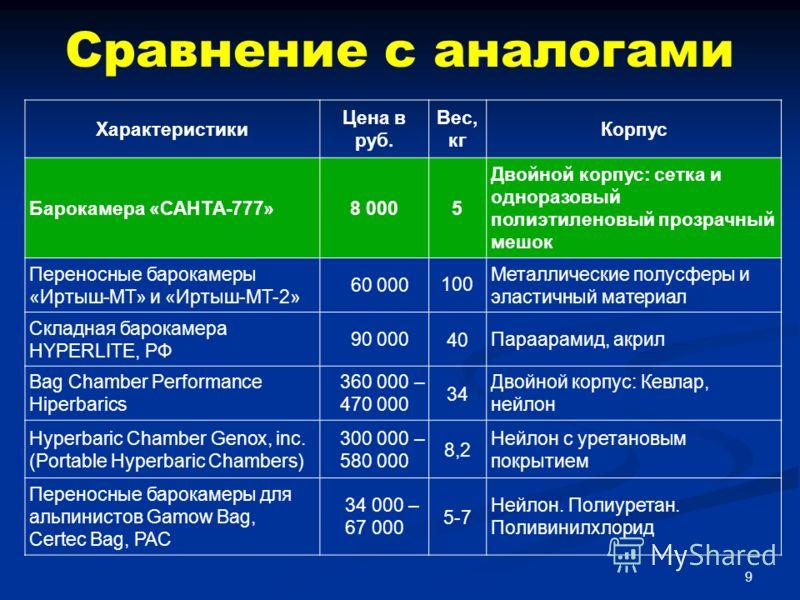 Сравнение с аналогами Характеристики Цена в руб. Вес, кг Корпус Барокамера «САНТА-777»8 0005 Двойной корпус: сетка и одноразовый полиэтиленовый прозрачный мешок Переносные барокамеры «Иртыш-МТ» и «Иртыш-МТ-2» 60 000100 Металлические полусферы и эласт