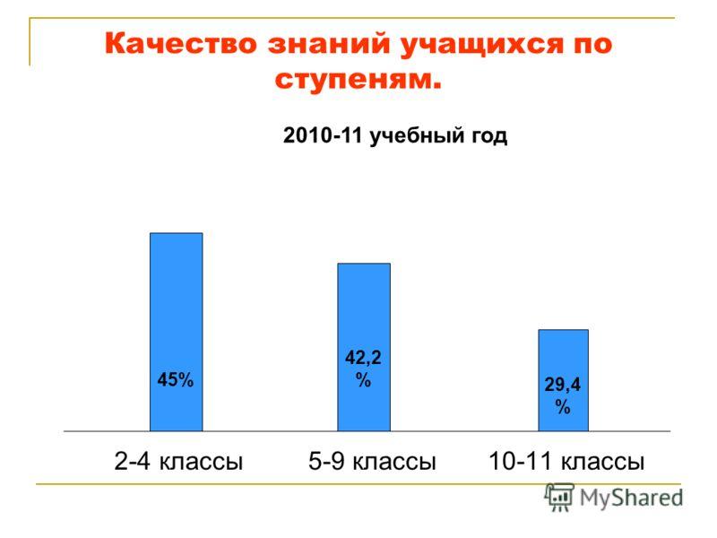 Качество знаний учащихся по ступеням. 2-4 классы 5-9 классы 10-11 классы 45% 42,2 % 29,4 % 2010-11 учебный год