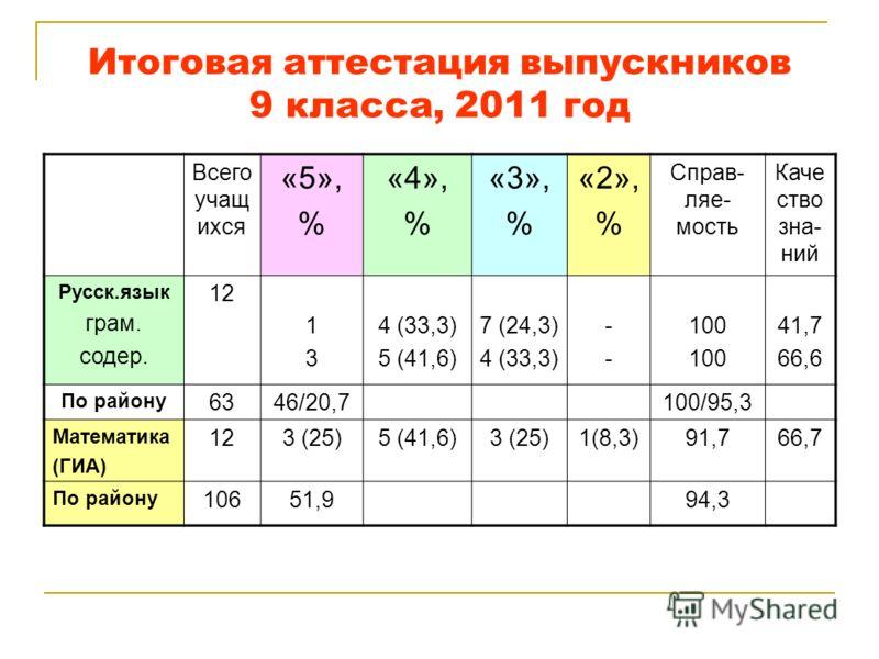 Итоговая аттестация выпускников 9 класса, 2011 год Всего учащ ихся «5», % «4», % «3», % «2», % Справ- ляе- мость Каче ство зна- ний Русск.язык грам. содер. 12 1313 4 (33,3) 5 (41,6) 7 (24,3) 4 (33,3) ---- 100 41,7 66,6 По району 6346/20,7100/95,3 Мат