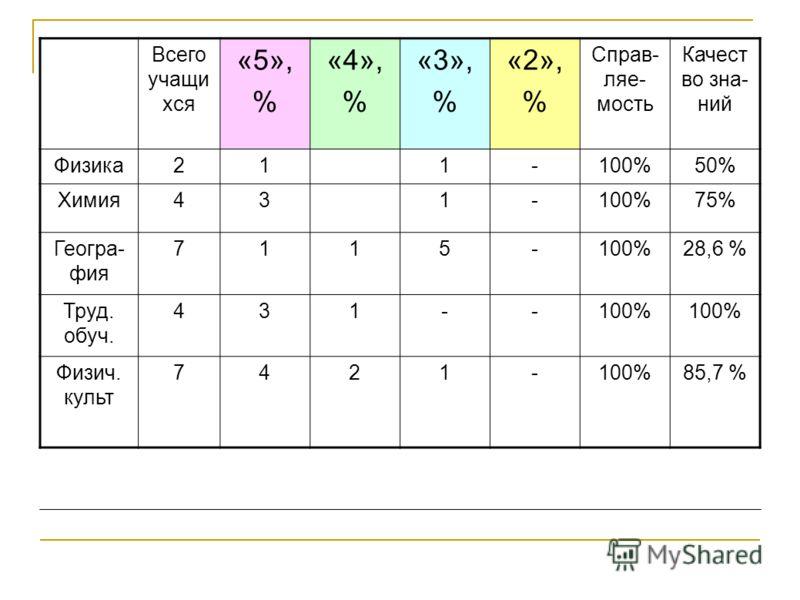 Всего учащи хся «5», % «4», % «3», % «2», % Справ- ляе- мость Качест во зна- ний Физика211-100%50% Химия431-100%75% Геогра- фия 7115-100%28,6 % Труд. обуч. 431--100% Физич. культ 7421-100%85,7 %