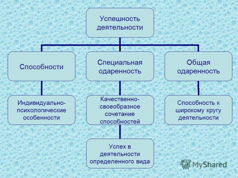 Успешность деятельности Способности Индивидуально- психологические особенности Специальная одаренность Качественно- своеобразное сочетание способностей Успех в деятельности определенного вида Общая одаренность Способность к широкому кругу деятельност