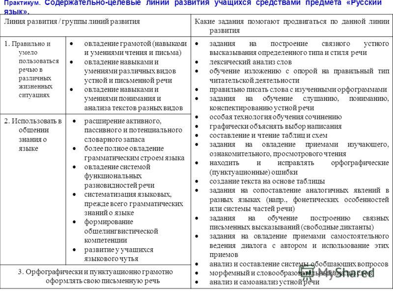 62 Практикум. Содержательно-целевые линии развития учащихся средствами предмета «Русский язык». Линия развития / группы линий развитияКакие задания помогают продвигаться по данной линии развития 1. Правильно и умело пользоваться речью в различных жиз