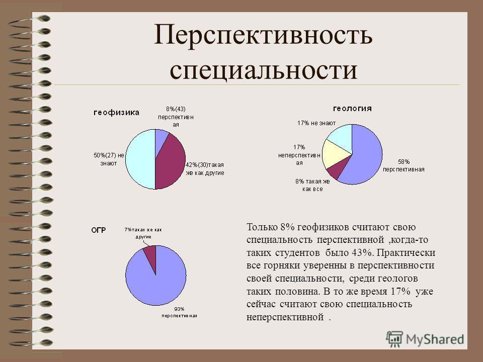 Перспективность специальности Только 8% геофизиков считают свою специальность перспективной,когда-то таких студентов было 43%. Практически все горняки уверенны в перспективности своей специальности, среди геологов таких половина. В то же время 17% уж
