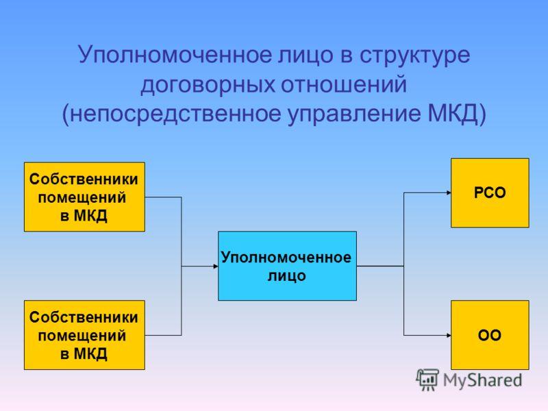 Уполномоченное лицо в структуре договорных отношений (непосредственное управление МКД) Собственники помещений в МКД Уполномоченное лицо ОО РСО Собственники помещений в МКД