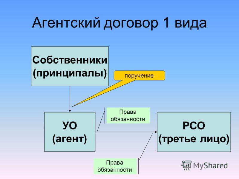 УО (агент) Собственники (принципалы) РСО (третье лицо) поручение Права обязанности Права обязанности Агентский договор 1 вида