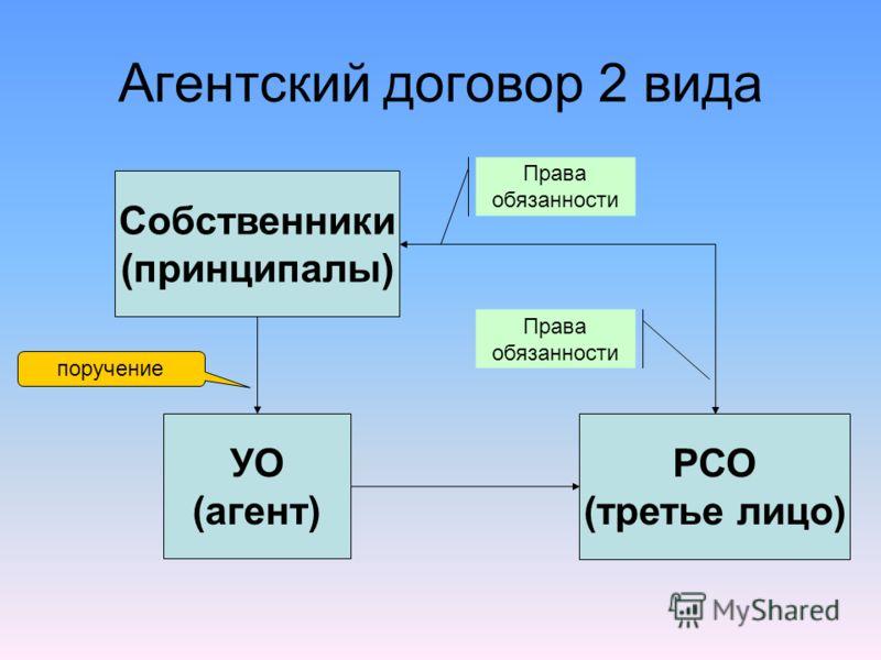 УО (агент) Собственники (принципалы) РСО (третье лицо) поручение Права обязанности Права обязанности Агентский договор 2 вида