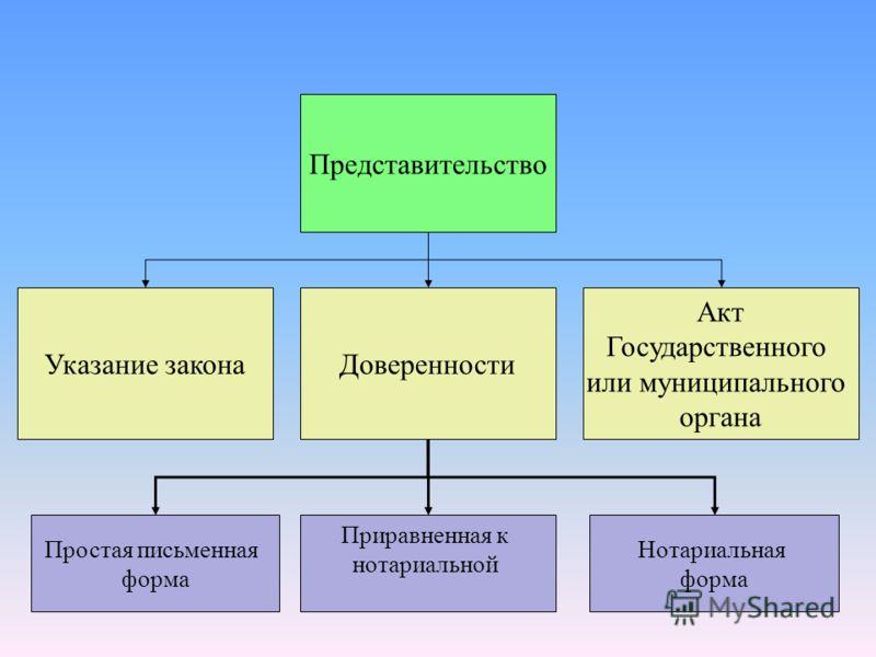 Представительство Акт Государственного или муниципального органа Указание законаДоверенности Простая письменная форма Приравненная к нотариальной Нотариальная форма