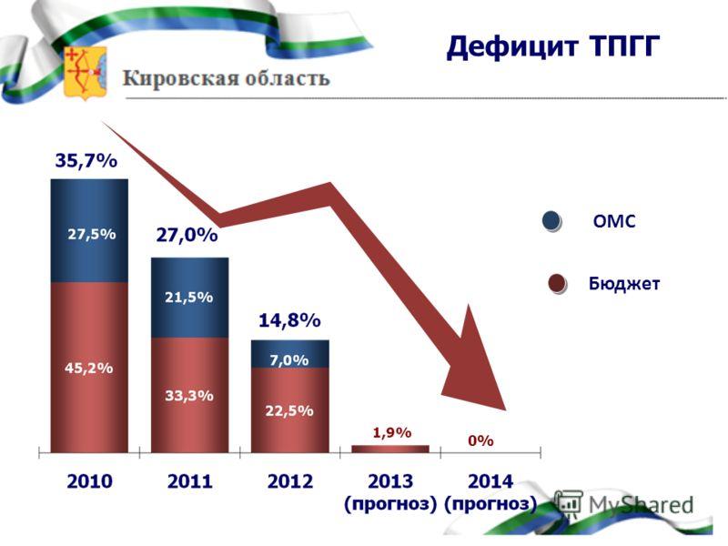 Дефицит ТПГГ Бюджет ОМС 0%