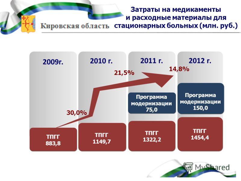 2009г. 2010 г. 2011 г.2012 г. ТПГГ 883,8 ТПГГ 1322,2 ТПГГ 1454,4 ТПГГ 1149,7 Программа модернизации 150,0 Программа модернизации 75,0 Затраты на медикаменты и расходные материалы для стационарных больных (млн. руб.) 30,0% 21,5% 14,8%