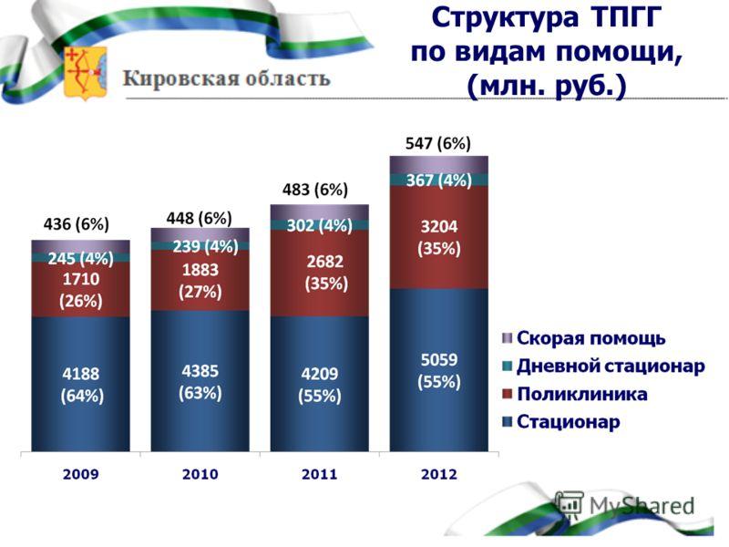 Структура ТПГГ по видам помощи, (млн. руб.)