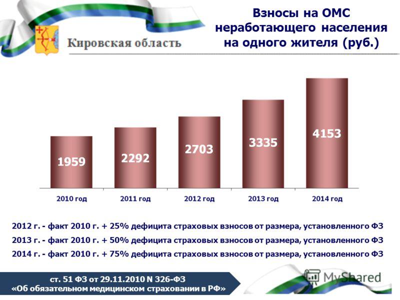 Взносы на ОМС неработающего населения на одного жителя (руб.) 2012 г. - факт 2010 г. + 25% дефицита страховых взносов от размера, установленного ФЗ 2013 г. - факт 2010 г. + 50% дефицита страховых взносов от размера, установленного ФЗ 2014 г. - факт 2