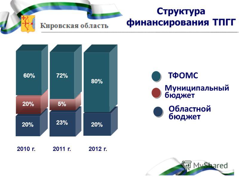799,1 974,2 80% Chart Title in here 2010 г.2011 г.2012 г. 20% 72% 23% 60% 20%5% Муниципальный бюджет Областной бюджет ТФОМС Структура финансирования ТПГГ