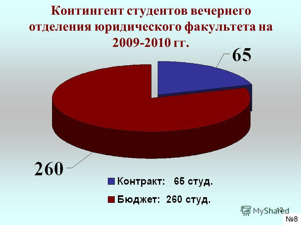 12 Контингент студентов вечернего отделения юридического факультета на 2009-2010 гг. 8