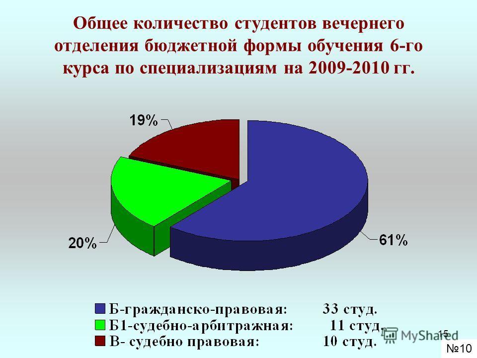 15 Общее количество студентов вечернего отделения бюджетной формы обучения 6-го курса по специализациям на 2009-2010 гг. 10
