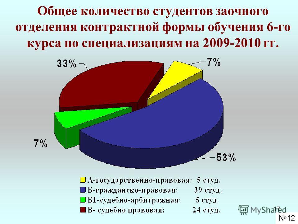 17 Общее количество студентов заочного отделения контрактной формы обучения 6-го курса по специализациям на 2009-2010 гг. 12