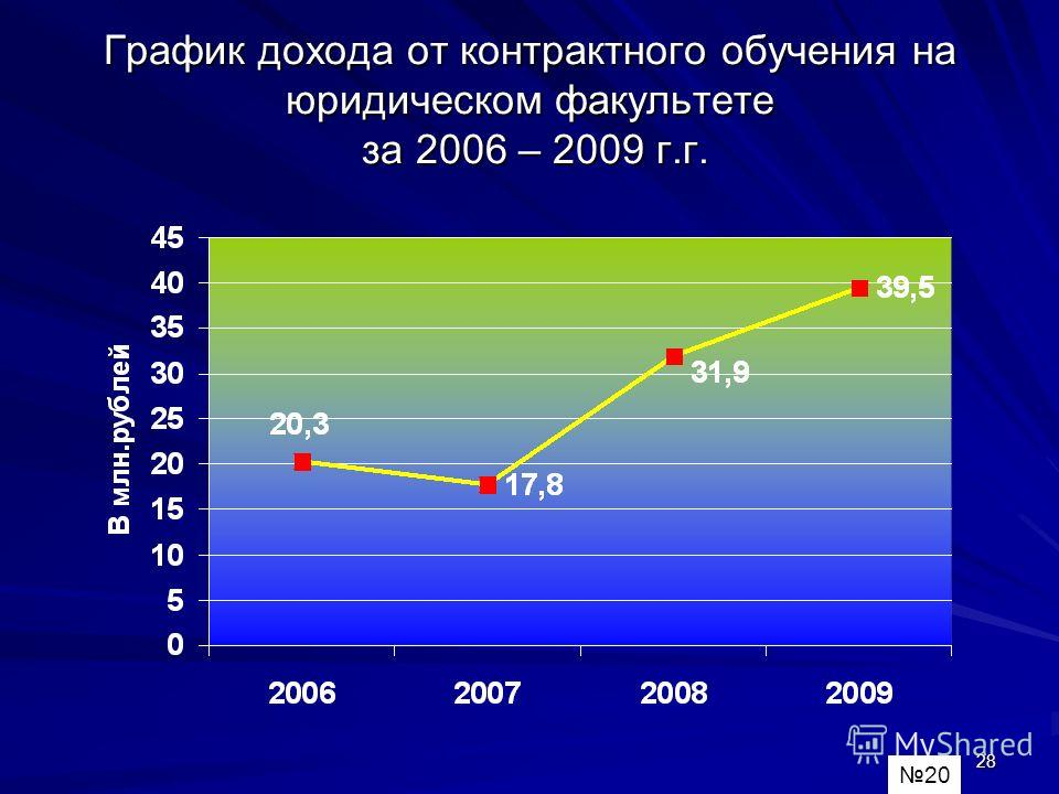 28 График дохода от контрактного обучения на юридическом факультете за 2006 – 2009 г.г. 20