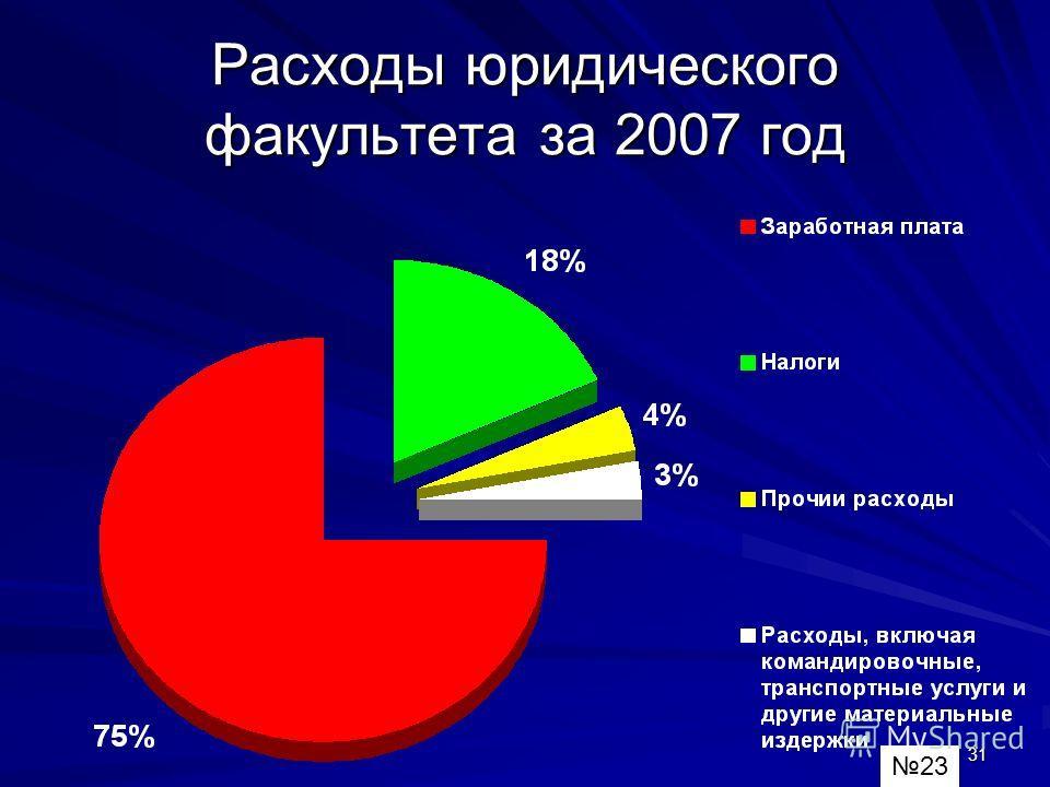 31 Расходы юридического факультета за 2007 год 23
