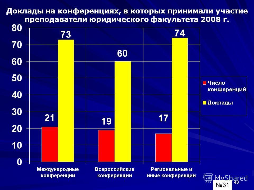 43 Доклады на конференциях, в которых принимали участие преподаватели юридического факультета 2008 г. 31