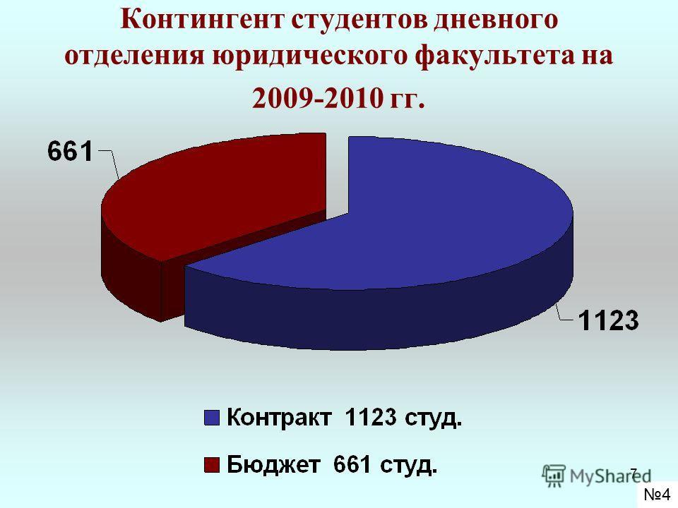 7 Контингент студентов дневного отделения юридического факультета на 2009-2010 гг. 4