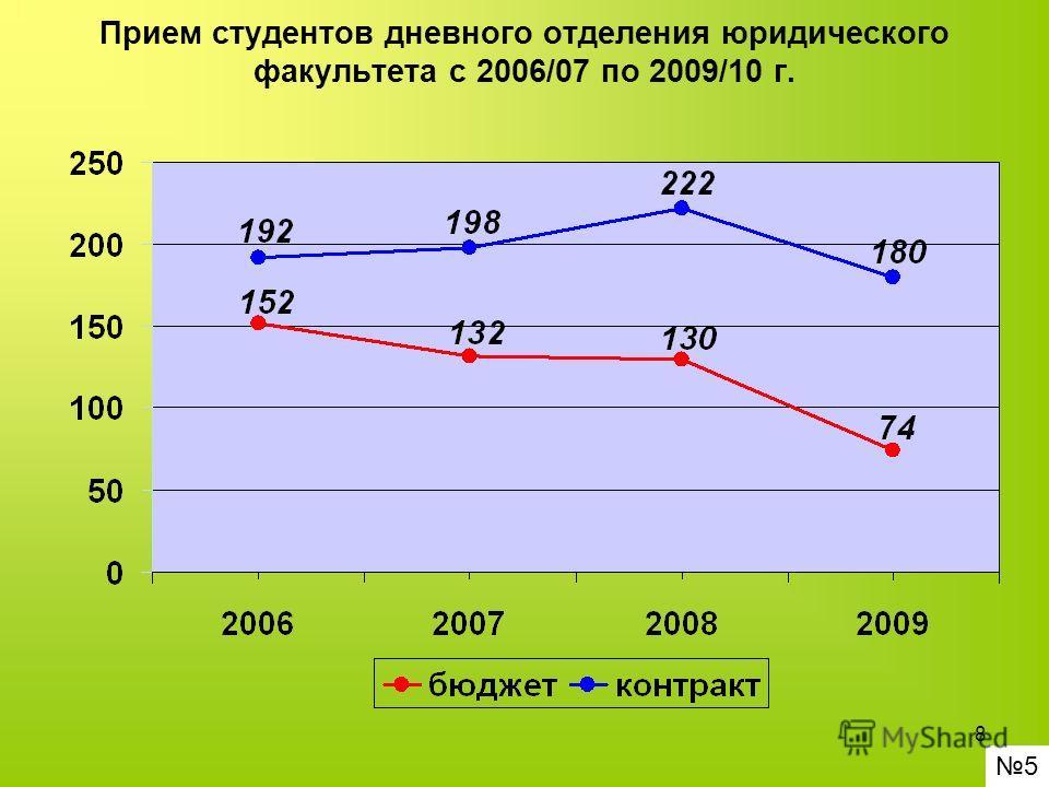 8 Прием студентов дневного отделения юридического факультета с 2006/07 по 2009/10 г. 5