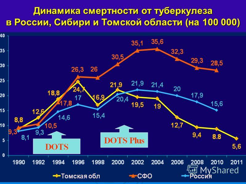 Динамика смертности от туберкулеза в России, Сибири и Томской области (на 100 000)