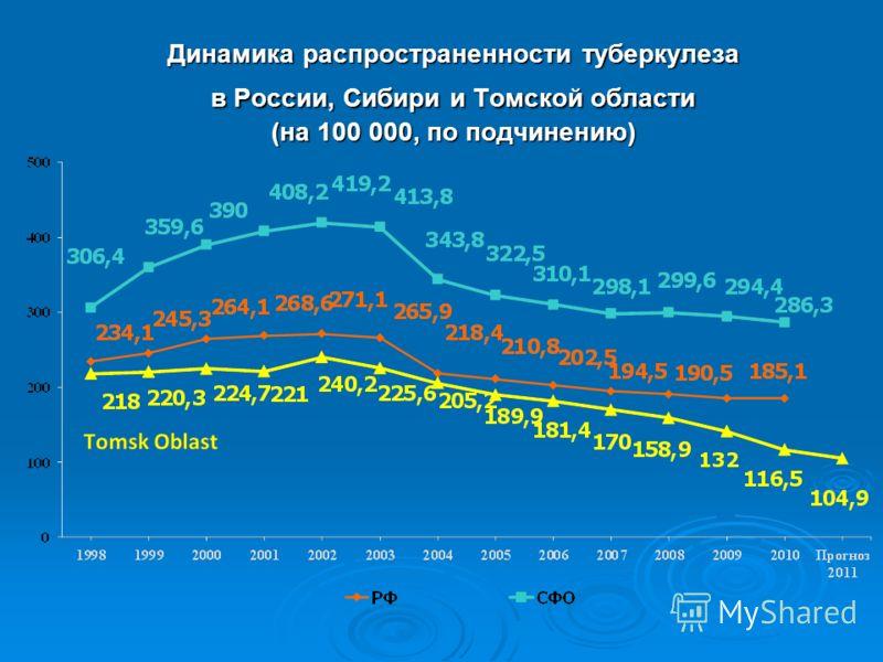 Динамика распространенности туберкулеза в России, Сибири и Томской области (на 100 000, по подчинению)