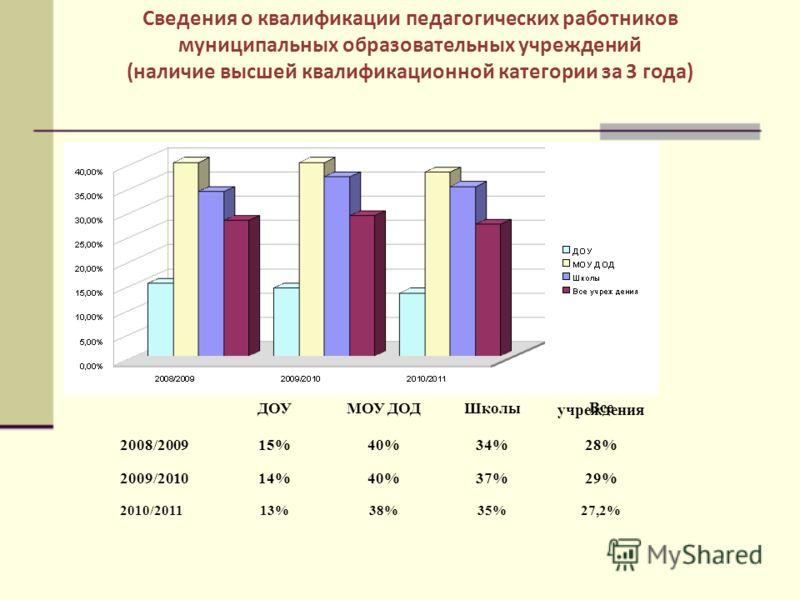 Сведения о квалификации педагогических работников муниципальных образовательных учреждений (наличие высшей квалификационной категории за 3 года) ДОУМОУ ДОДШколы Все учреждения 2008/200915%40%34%28% 2009/201014%40%37%29% 2010/201113%38%35%27,2%