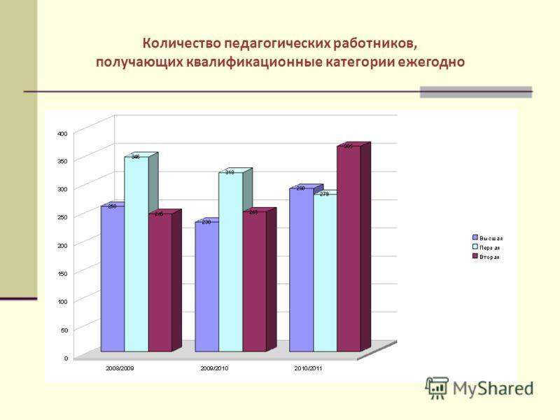 Количество педагогических работников, получающих квалификационные категории ежегодно