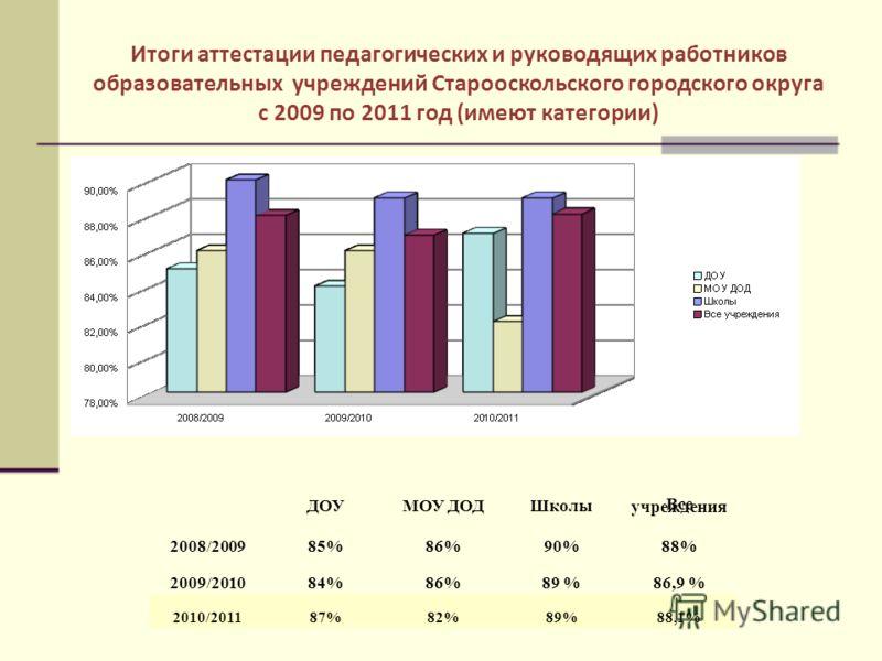 Итоги аттестации педагогических и руководящих работников образовательных учреждений Старооскольского городского округа с 2009 по 2011 год (имеют категории) ДОУМОУ ДОДШколы Все учреждения 2008/200985%86%90%88% 2009/201084%86%89 %86,9 % 2010/201187%82%