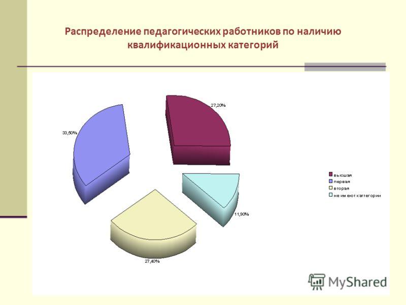 Распределение педагогических работников по наличию квалификационных категорий