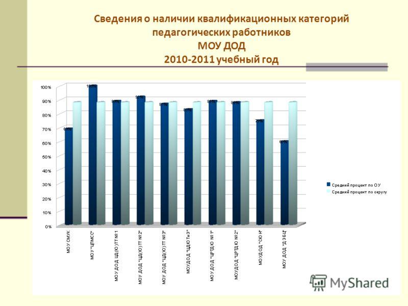 Сведения о наличии квалификационных категорий педагогических работников МОУ ДОД 2010-2011 учебный год