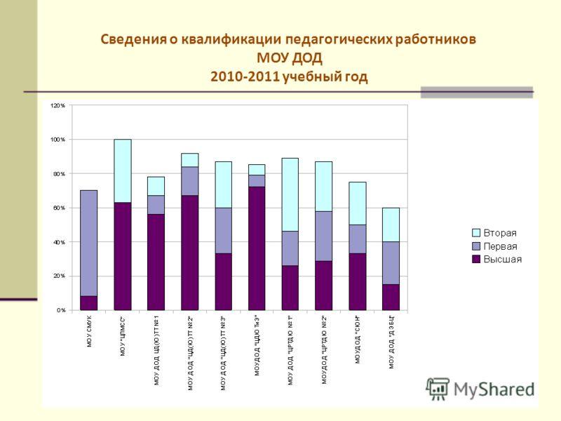 Сведения о квалификации педагогических работников МОУ ДОД 2010-2011 учебный год