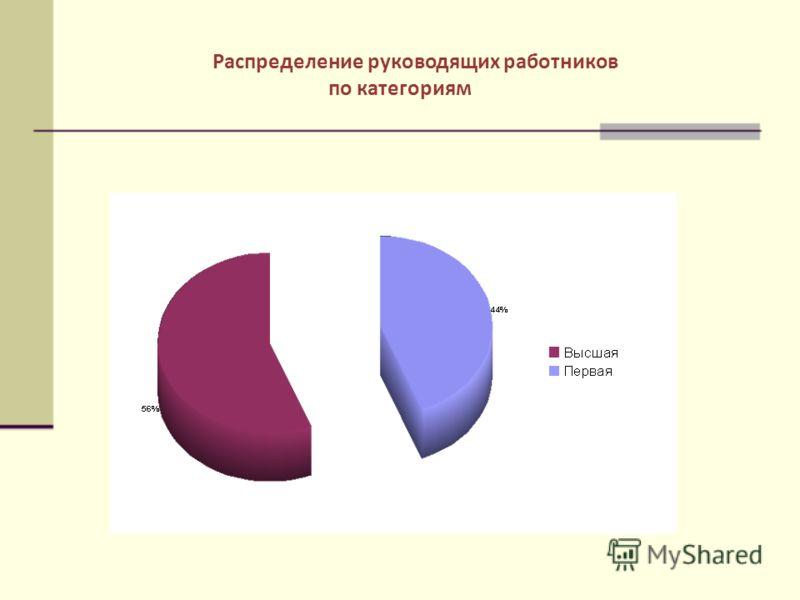 Распределение руководящих работников по категориям