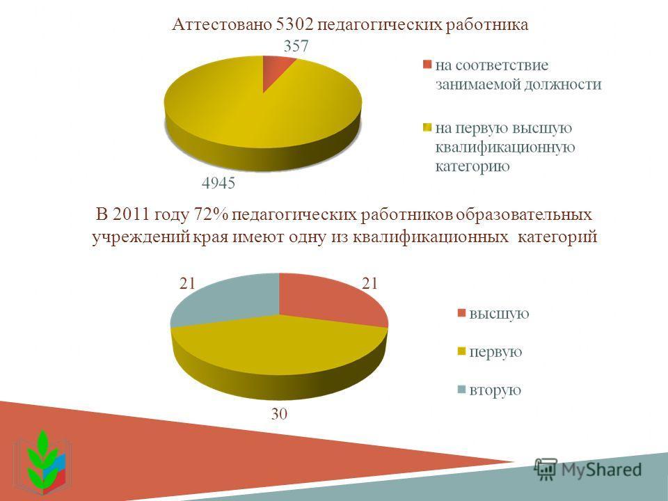 Аттестовано 5302 педагогических работника В 2011 году 72% педагогических работников образовательных учреждений края имеют одну из квалификационных категорий