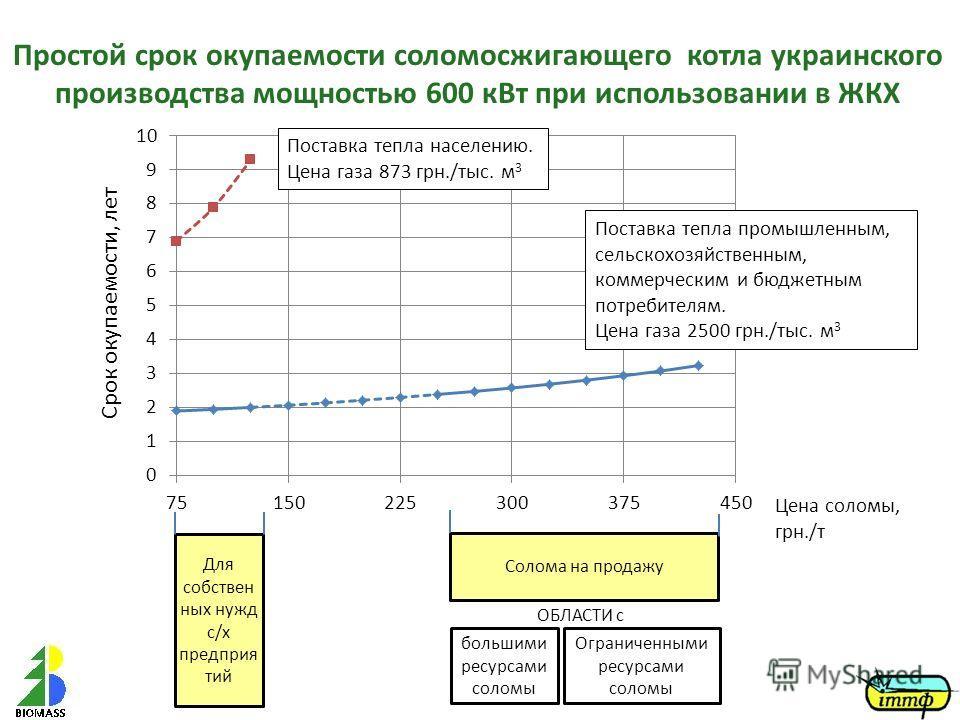 Простой срок окупаемости соломосжигающего котла украинского производства мощностью 600 кВт при использовании в ЖКХ Срок окупаемости, лет Цена соломы, грн./т Поставка тепла населению. Цена газа 873 грн./тыс. м 3 Поставка тепла промышленным, сельскохоз