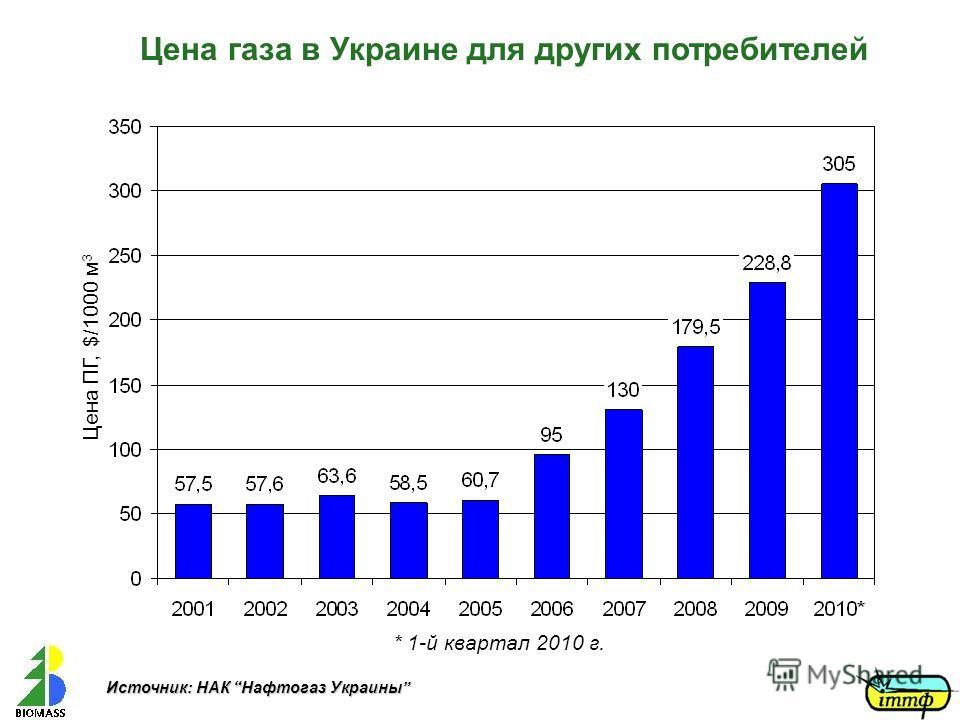 Цена газа в Украине для других потребителей * 1-й квартал 2010 г. Источник: НАК Нафтогаз Украины Цена ПГ, $/1000 м 3
