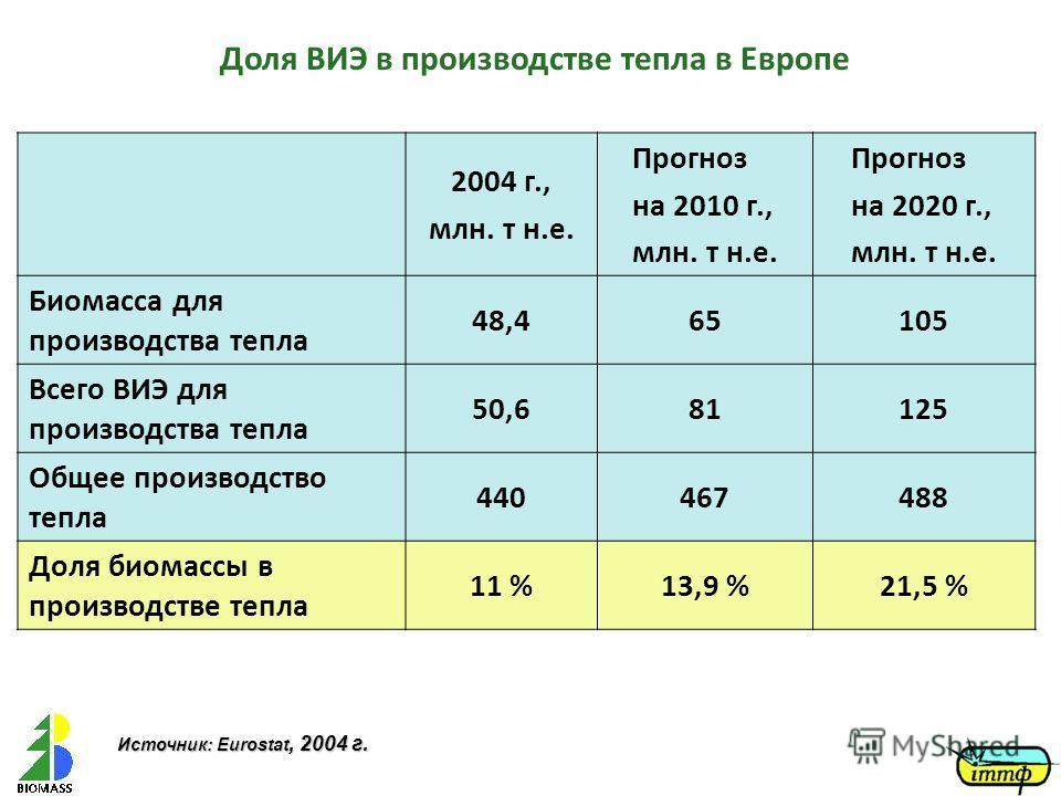 Доля ВИЭ в производстве тепла в Европе 2004 г., млн. т н.е. Прогноз на 2010 г., млн. т н.е. Прогноз на 2020 г., млн. т н.е. Биомасса для производства тепла 48,465105 Всего ВИЭ для производства тепла 50,681125 Общее производство тепла 440467488 Доля б