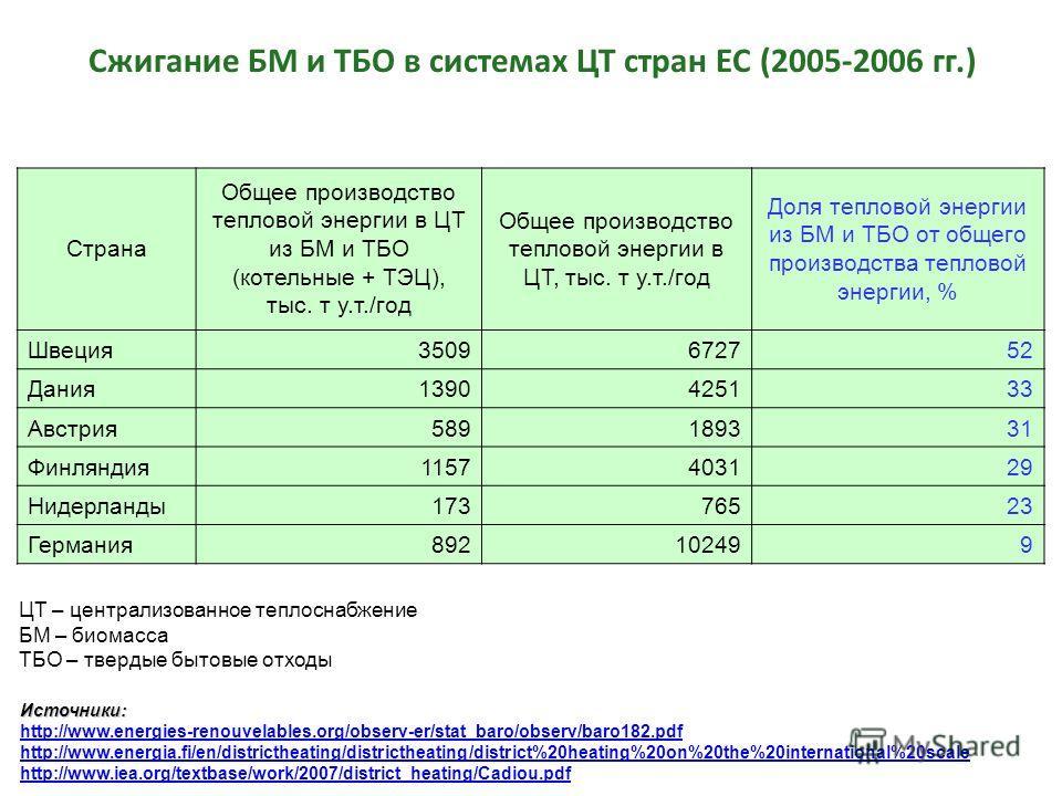 Сжигание БМ и ТБО в системах ЦТ стран ЕС (2005-2006 гг.) Страна Общее производство тепловой энергии в ЦТ из БМ и ТБО (котельные + ТЭЦ), тыс. т у.т./год Общее производство тепловой энергии в ЦТ, тыс. т у.т./год Доля тепловой энергии из БМ и ТБО от общ