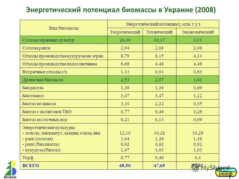 Энергетический потенциал биомассы в Украине (2008) Вид биомассы Энергетический потенциал, млн. т у.т. ТеоретическийТехническийЭкономический Солома зерновых культур20,3010,173,31 Солома рапса2,942,06 Отходы производства кукурузы на зерно 8,796,154,31