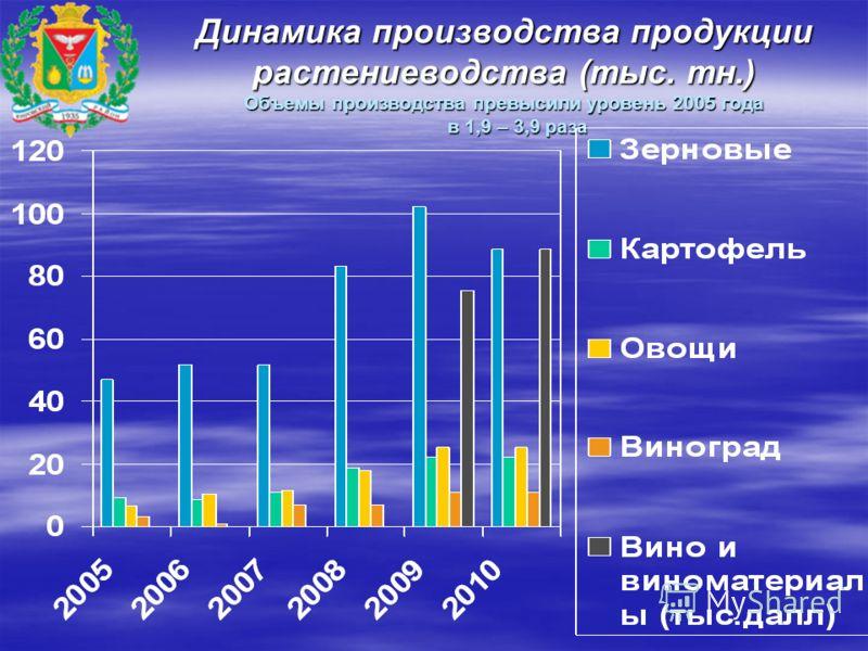 Динамика производства продукции растениеводства (тыс. тн.) Объемы производства превысили уровень 2005 года в 1,9 – 3,9 раза