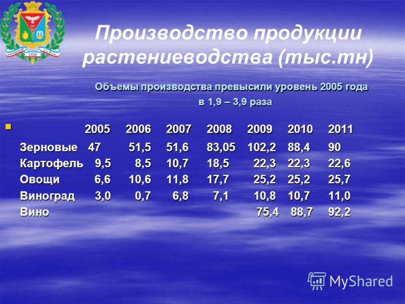 Объемы производства превысили уровень 2005 года в 1,9 – 3,9 раза Производство продукции растениеводства (тыс.тн) Объемы производства превысили уровень 2005 года в 1,9 – 3,9 раза 2005200620072008200920102011 2005200620072008200920102011 Зерновые 47 51