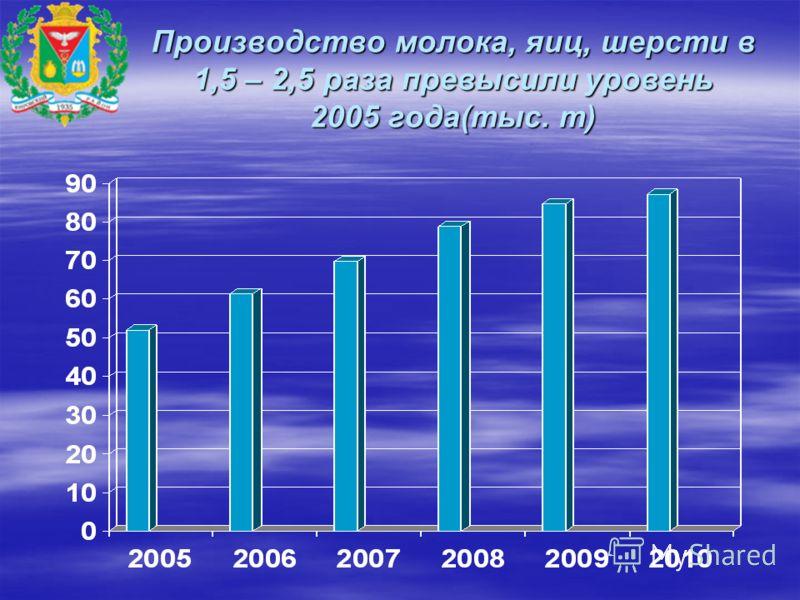 Производство молока, яиц, шерсти в 1,5 – 2,5 раза превысили уровень 2005 года(тыс. т)