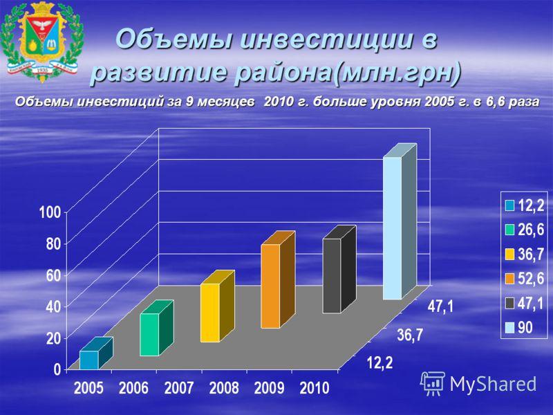 Объемы инвестиции в развитие района(млн.грн) Объемы инвестиций за 9 месяцев 2010 г. больше уровня 2005 г. в 6,6 раза