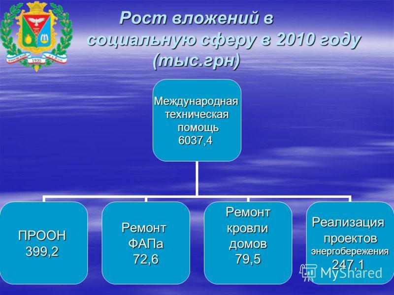 Рост вложений в социальную сферу в 2010 году (тыс.грн) Международнаятехническая помощь помощь6037,4 ПРООН399,2РемонтФАПа72,6Ремонт кровли кровлидомов79,5Реализацияпроектовэнергобережения247,1
