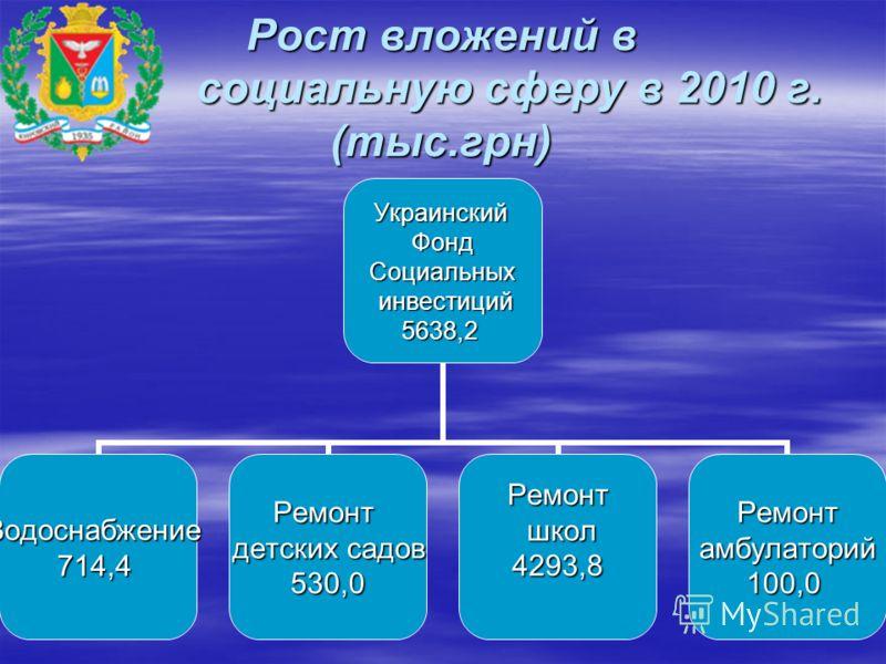 Рост вложений в социальную сферу в 2010 г. (тыс.грн) УкраинскийФондСоциальных инвестиций инвестиций5638,2 Водоснабжение714,4Ремонт детских садов 530,0Ремонт школ школ4293,8Ремонтамбулаторий100,0